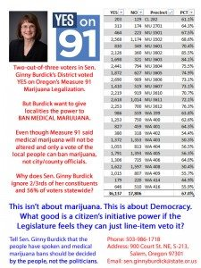 How is it democracy when Senator Ginny Burdick ignores what a supermajority of her constituents vote for?