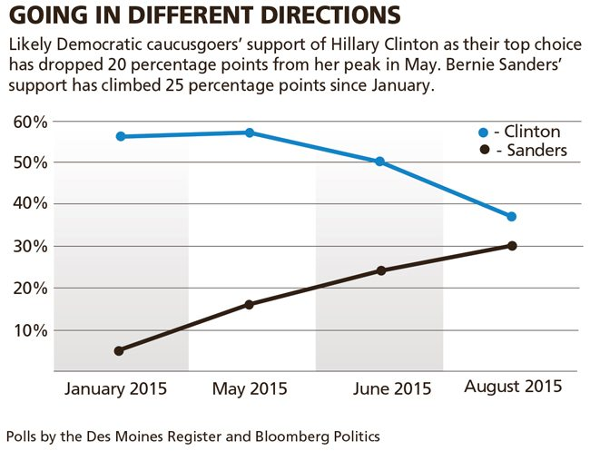Des Moines Register Bloomberg Politics Poll