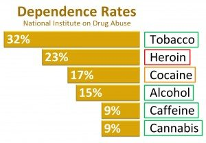Dependence Rates