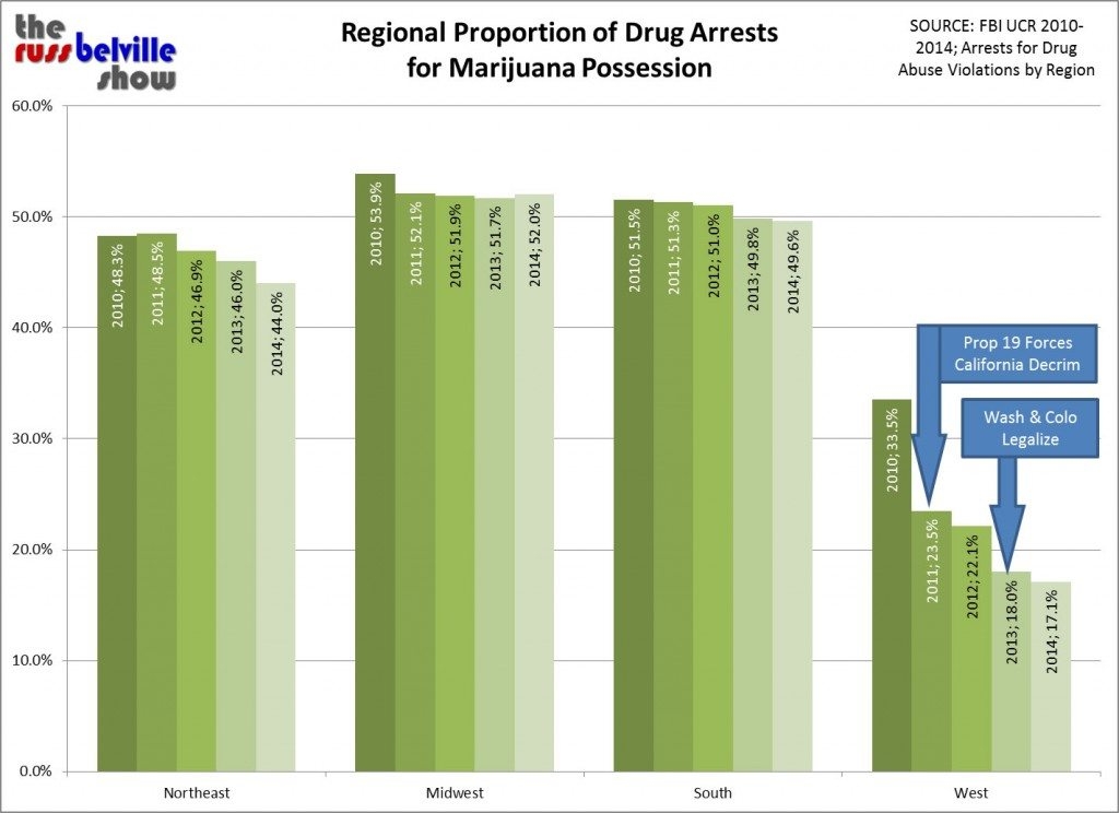 FBI UCR Drug Arrests by Region 2010-2014