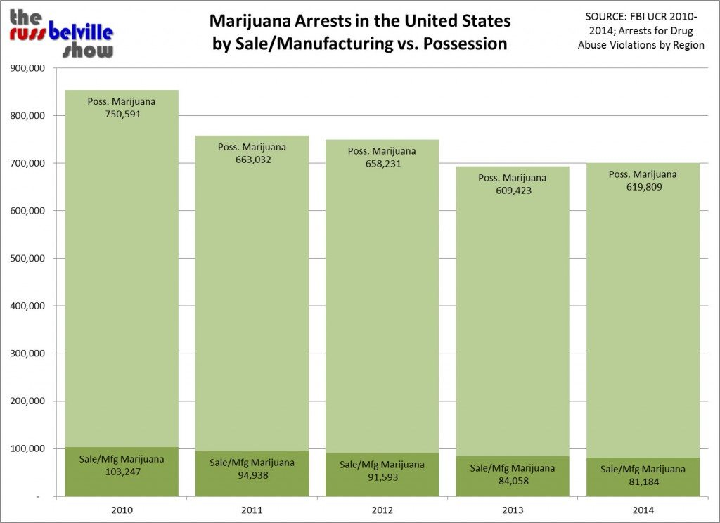 FBI UCR Marijuana Arrests 2010-2014