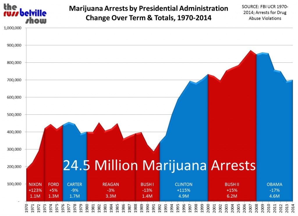 Marijuana Arrests by President 2014