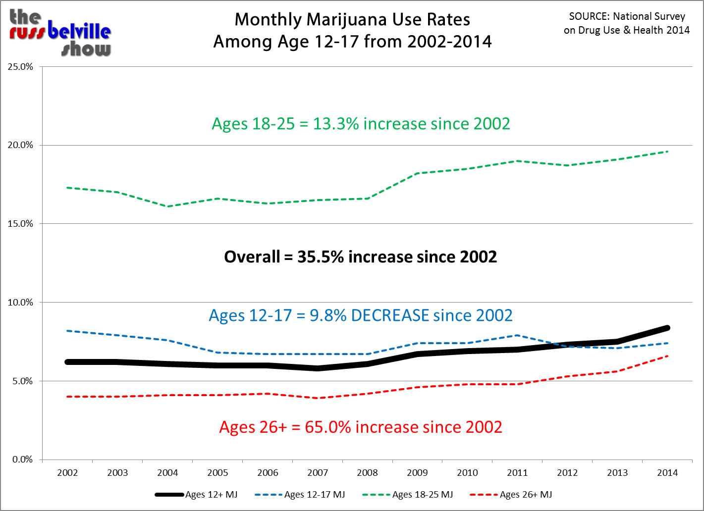 NSDUH-2014-Monthly-MJ-Twelve-Year-Change