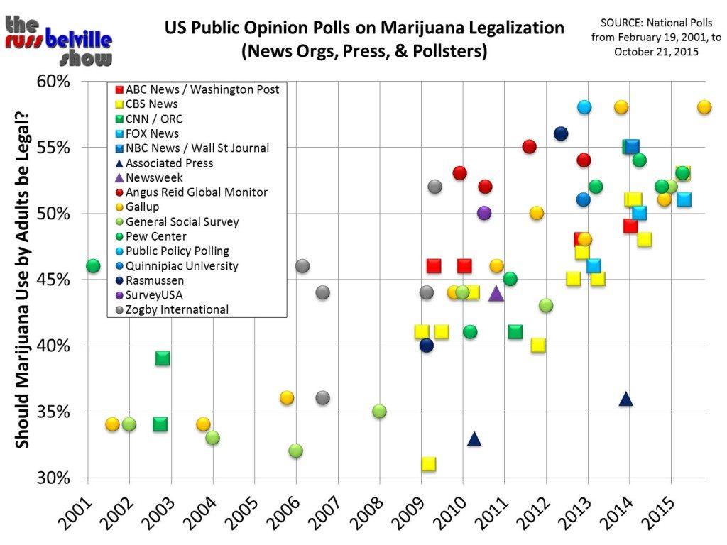 Legalization 2015 (21st Century)
