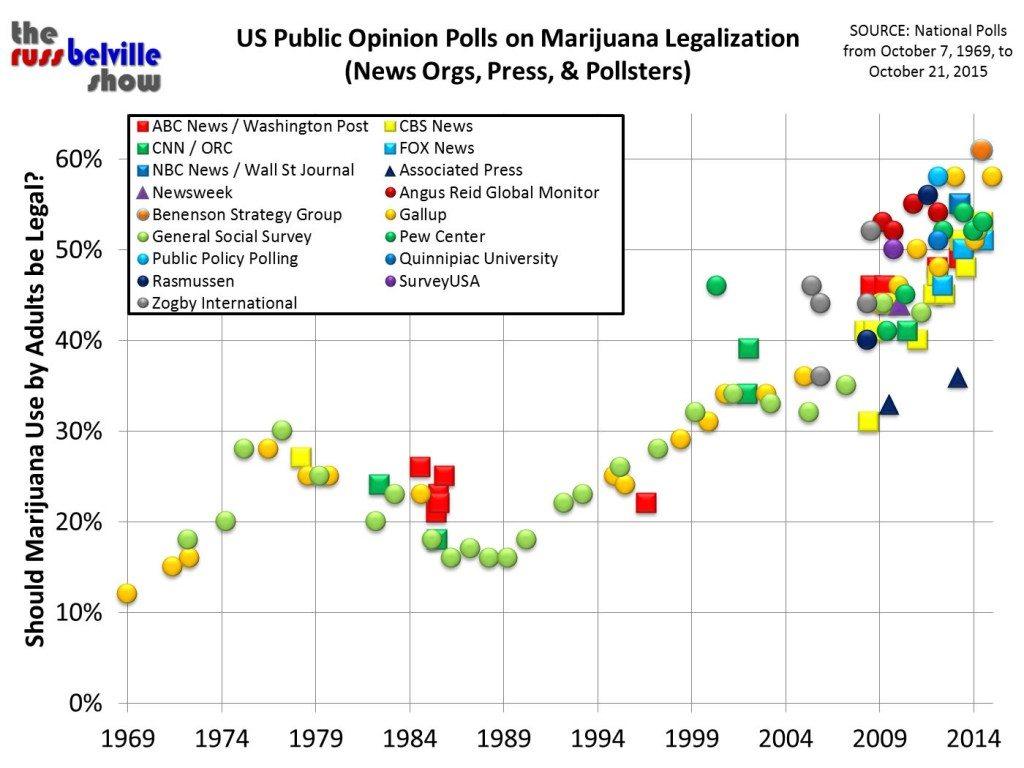Legalization 2015 (Complete)