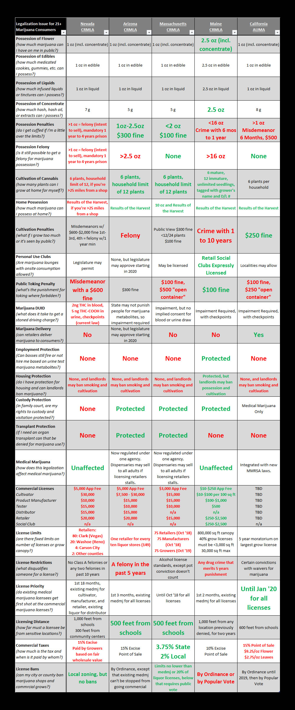 Legalization Comparison 2016 (Proposed)