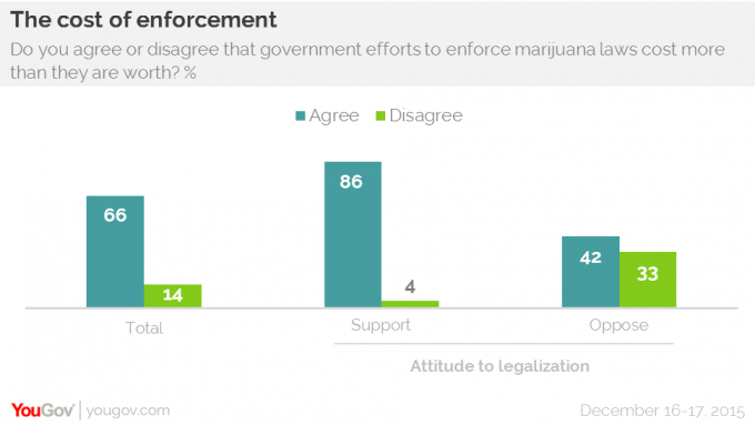 YouGov Marijuana Cost of Enforcement