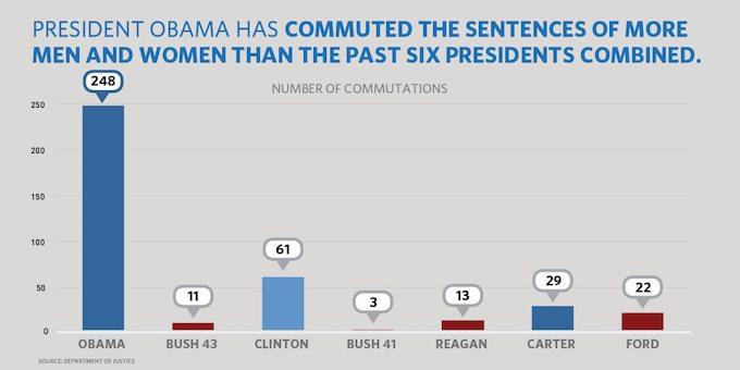 President Obama commutations