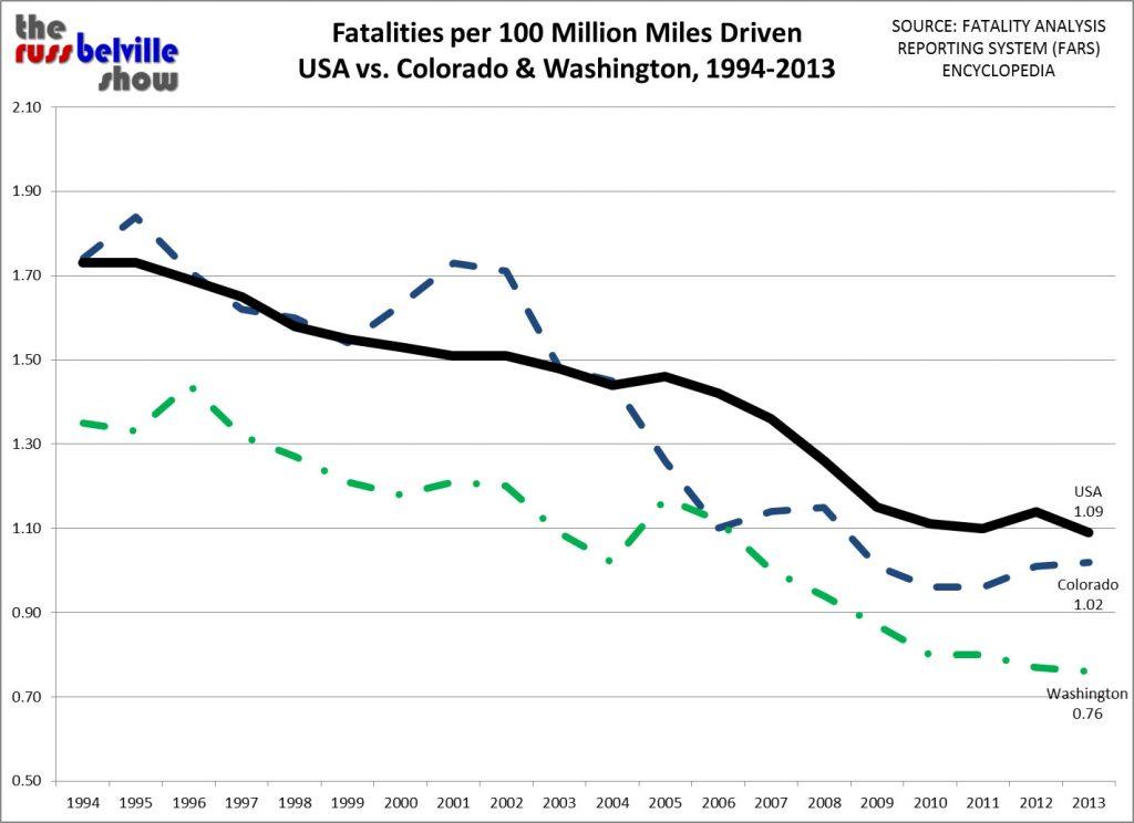 FARS Fatality Rates 1994-2013