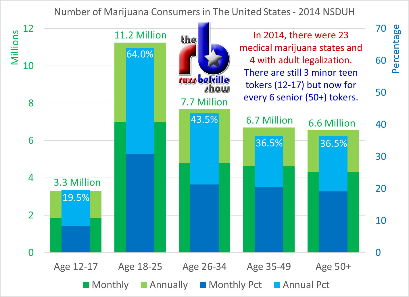 NSDUH Age Breakdown 2014